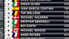 Ciclismo, Greg Van Avermaet torna al successo al Gp Montreal