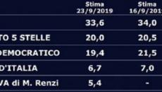 Sondaggio elettorale: il partito di Renzi manda il PD sotto al 20% e supera Forza Italia