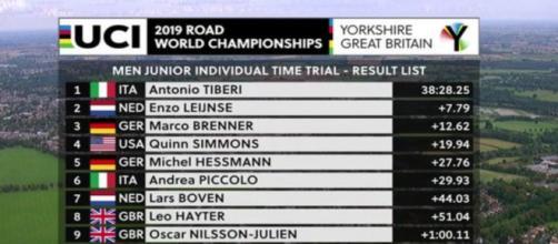 La classifica della cronometro juniores dei Mondiali di ciclismo