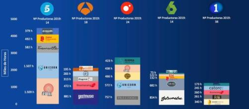 'Top 5' de productoras por cadenas generalistas, extraído del estudio de GECA.