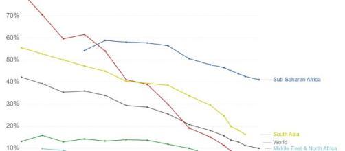 A fronte delle statistiche fuorvianti di Oxfam la quota di popolazione in povertà estrema diminuisce