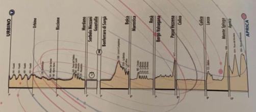 Il percorso del Giro d'Italia under 23, arrivo ad Aprica