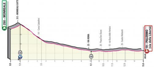 Giro d'Italia 2020, la prima tappa Monreale-Palermo.