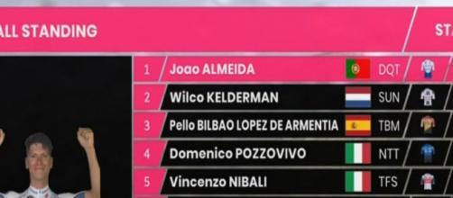 Joao Almeida è ancora in maglia rosa dopo la tappa di Roccaraso
