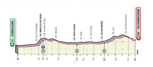 Giro d'Italia: 14^ tappa Conegliano-Valdobbiadene (altimetria).