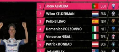 Joao Almeida è ancora in maglia rosa alla vigilia della tappa a cronometro.