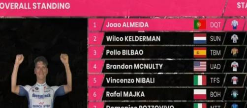Joao Almeida è ancora in maglia rosa dopo la 14° tappa del Giro d'Italia