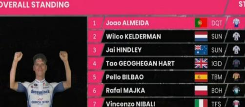 La classifica del Giro d'Italia dopo la 15° tappa: Almeida ancora in maglia rosa.