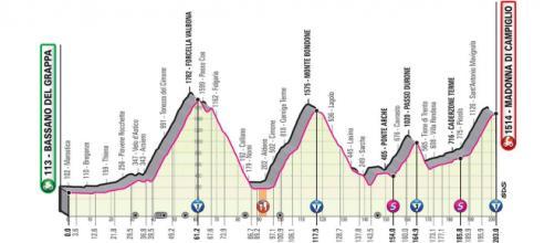 Giro d'Italia: 17^ tappa Bassano del Grappa-Madonna di Campiglio (altimetria).