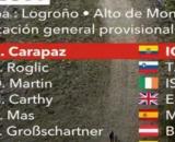 La classifica della Vuelta Espana dopo l'ottava tappa.