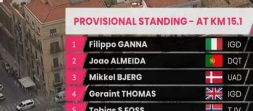 La classifica della prima tappa del Giro d'Italia 2020