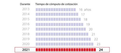 Gráfico que muestra la aplicación progresiva de la reforma / ABC