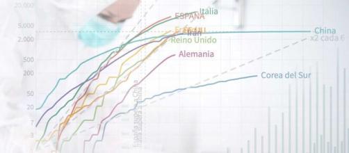 Datos actuales de Coronavirus en el mundo. España e Italia superan a China