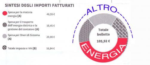 Enel Energia, come leggere le bollette
