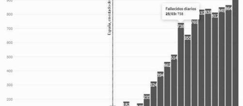 Coronavirus: Nuevo máximo diario en España con 950 fallecidos al 02 de abril