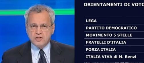 Torna l'appuntamento dei sondaggi Swg di La7 enunciati da Enrico Mentana.