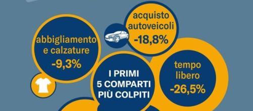 Grafico che indica il crollo dei consumi in Italia.