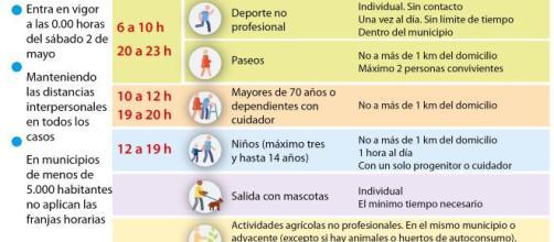 Salir a la calle para hacer deporte y pasear a partir del 2 de mayo