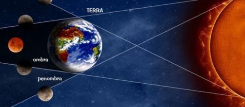 Eclissi di Luna di penombra parziale del 5 giugno 2020