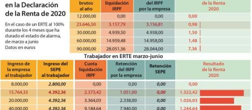 Cada afectado por ERTE pagará 1.000 euros en la próxima declaración.