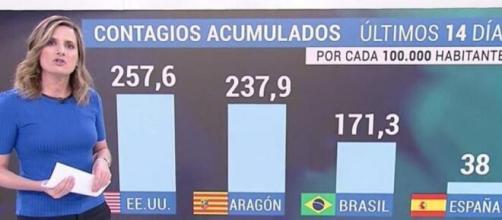 Gráfico presentado por TVE donde aparece Aragón al nivel de EEUU y Brasil en las estadísticas de contagio de coronavirus.