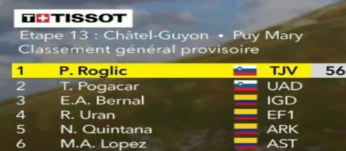 La nuova classifica del Tour de France, Pogacar sale al secondo posto scalzando Bernal