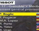 Primoz Roglic è ancora in maglia gialla dopo la 17ª tappa del Tour de France.