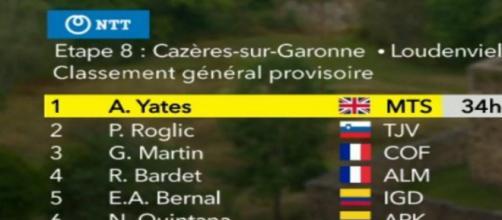 LA classifica del Tour de France dopo l'ottava tappa.