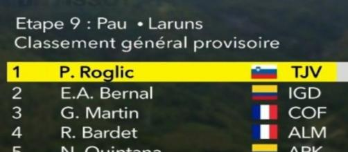 La classifica generale del Tour de France dopo nove tappe