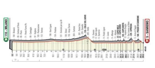 Il percorso della Milano-Sanremo 2021, in programma il 20 marzo.