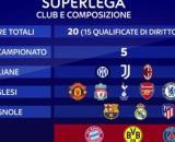 Superlega, il calcio solo per i club ricchi: 12 top società.