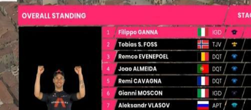 La classifica generale del Giro d'Italia dopo la terza tappa.