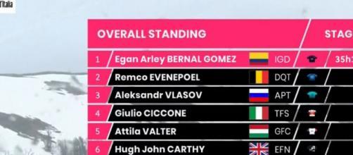 La classifica del Giro d'Italia dopo la nona tappa: Egan Bernal in maglia rosa.