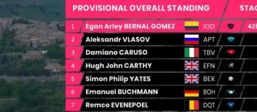 La classifica del Giro d'Italia dopo la tappa di Montalcino