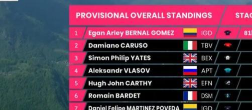 La classifica del Giro d'Italia dopo la 19° tappa