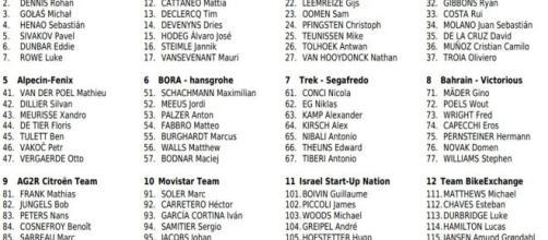 I corridori del Giro di Svizzera.