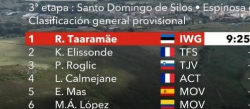 La classifica della Vuelta Espana dopo la terza tappa.