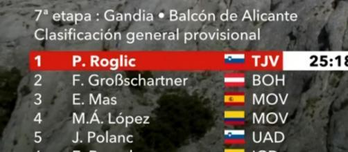 Vuelta Espana, la classifica dopo la settima tappa