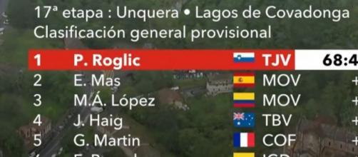 La classifica della Vuelta Espana dopo la 17° tappa