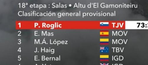 La classifica della Vuelta Espana dopo la 18° tappa