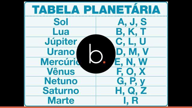 Veja qual é o planeta que rege o seu nome e o que ele revela sobre você