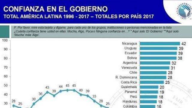 México y América Latina, descontentos con la democracia