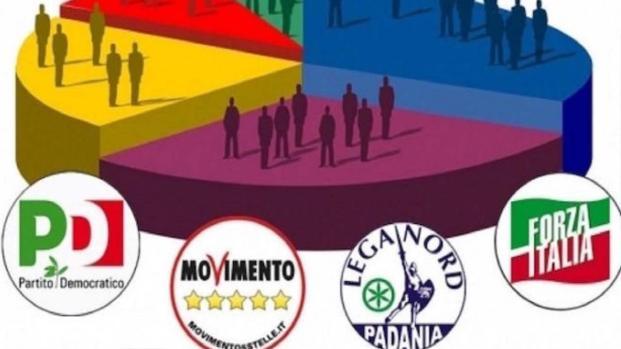 Politiche 2018: ecco gli ultimi sondaggi elettorali