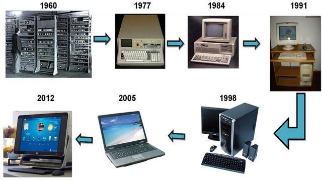 Hablemos un poco sobre la historia de la computadora