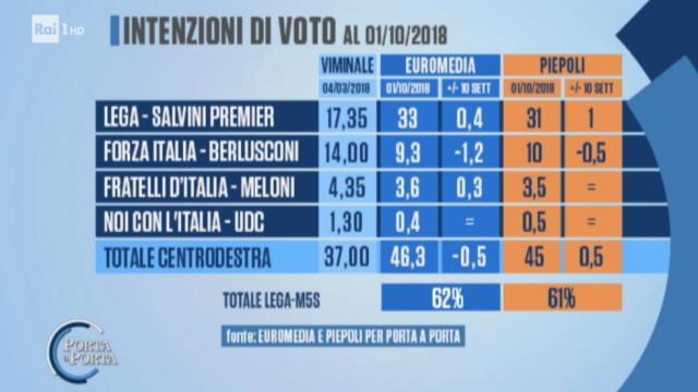 Nei nuovi sondaggi elettorali crescono Movimento 5 Stelle e Partito Democratico