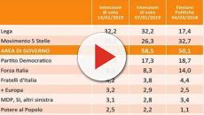 Governo, sondaggi Swg: stabile la Lega, cala il M5S