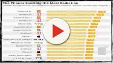 Smartphone: la classifica dei più dannosi per la salute