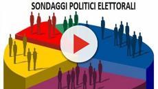 Sondaggi Tecnè: M5S in risalita, cala la Lega, recuperano anche Forza Italia e PD
