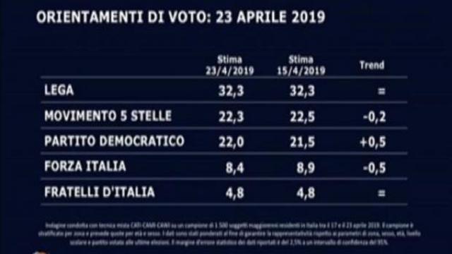 Sondaggio elettorale: Lega oltre il 32%, cresce la Sinistra, PD vicino a M5S