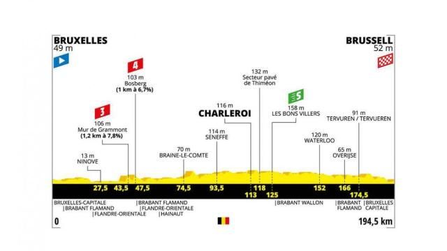 Tour de France tappa 1: partenza e arrivo a Bruxelles